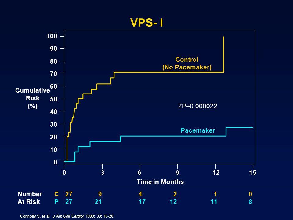 VPS- I Connolly S, et al. J Am Coll Cardiol 1999; 33: 16-20. Cumulative Risk (%) 100 90 80 70 60 50 40 30 20 10 0 15129630 Control (No Pacemaker) 2P=0