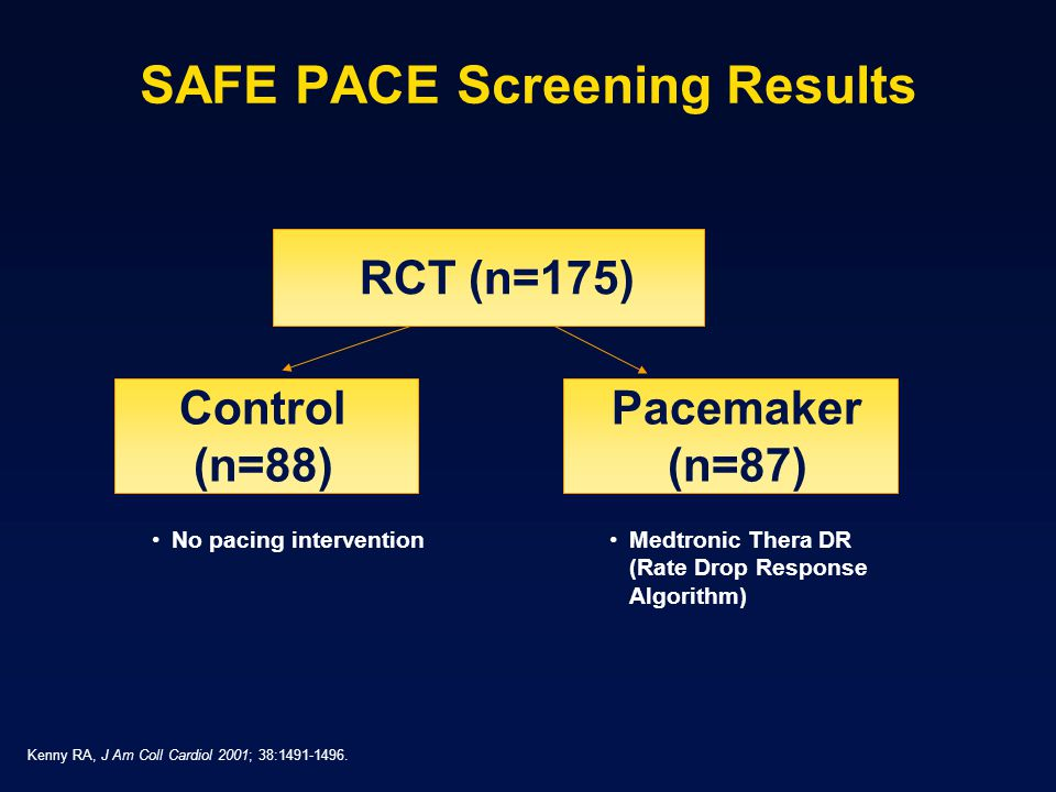 SAFE PACE Screening Results RCT (n=175) Control (n=88) Pacemaker (n=87) No pacing interventionMedtronic Thera DR (Rate Drop Response Algorithm) Kenny RA, J Am Coll Cardiol 2001; 38:1491-1496.