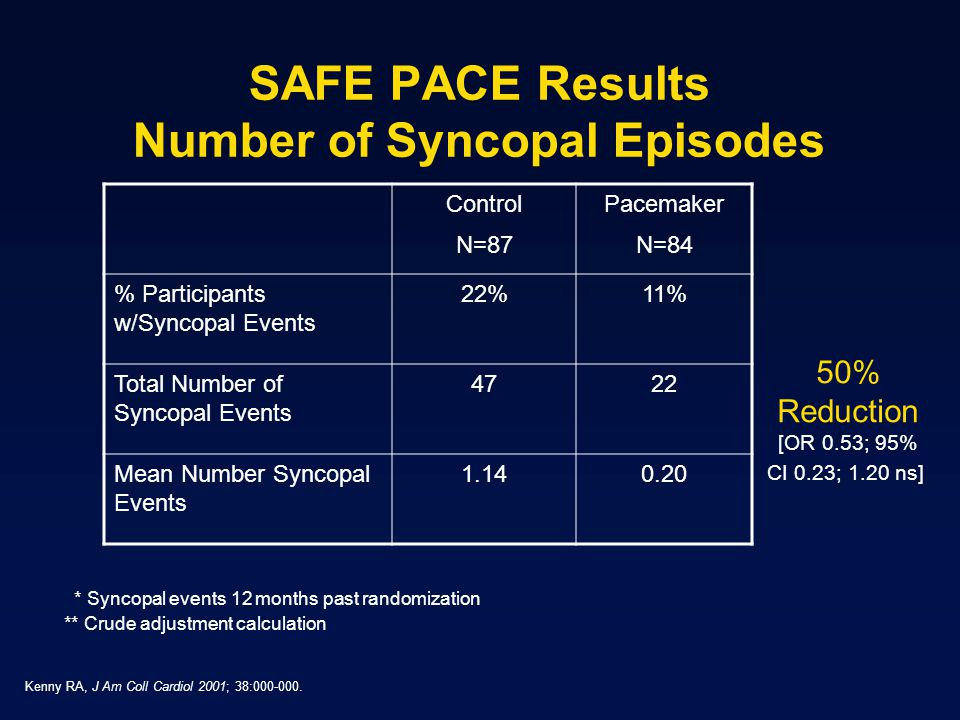Control N=87 Pacemaker N=84 % Participants w/Syncopal Events 22%11% Total Number of Syncopal Events 4722 Mean Number Syncopal Events 1.140.20 SAFE PACE Results Number of Syncopal Episodes 50% Reduction [OR 0.53; 95% CI 0.23; 1.20 ns] * Syncopal events 12 months past randomization ** Crude adjustment calculation Kenny RA, J Am Coll Cardiol 2001; 38:000-000.