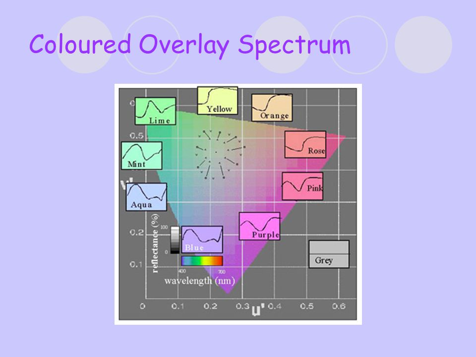 Coloured Overlay Spectrum