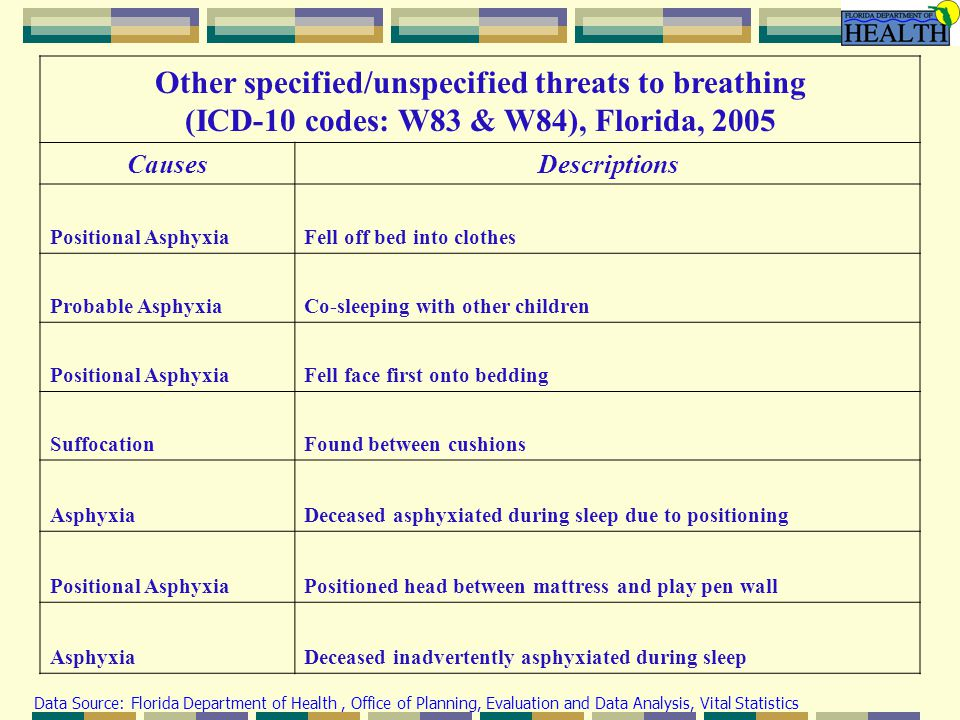 Other specified/unspecified threats to breathing (ICD-10 codes: W83 & W84), Florida, 2005 CausesDescriptions Positional AsphyxiaFell off bed into clothes Probable AsphyxiaCo-sleeping with other children Positional AsphyxiaFell face first onto bedding SuffocationFound between cushions AsphyxiaDeceased asphyxiated during sleep due to positioning Positional AsphyxiaPositioned head between mattress and play pen wall AsphyxiaDeceased inadvertently asphyxiated during sleep Data Source: Florida Department of Health, Office of Planning, Evaluation and Data Analysis, Vital Statistics