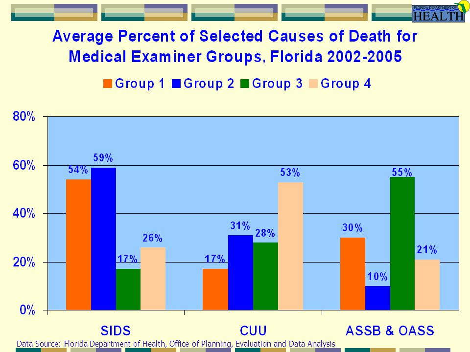 Data Source: Florida Department of Health, Office of Planning, Evaluation and Data Analysis
