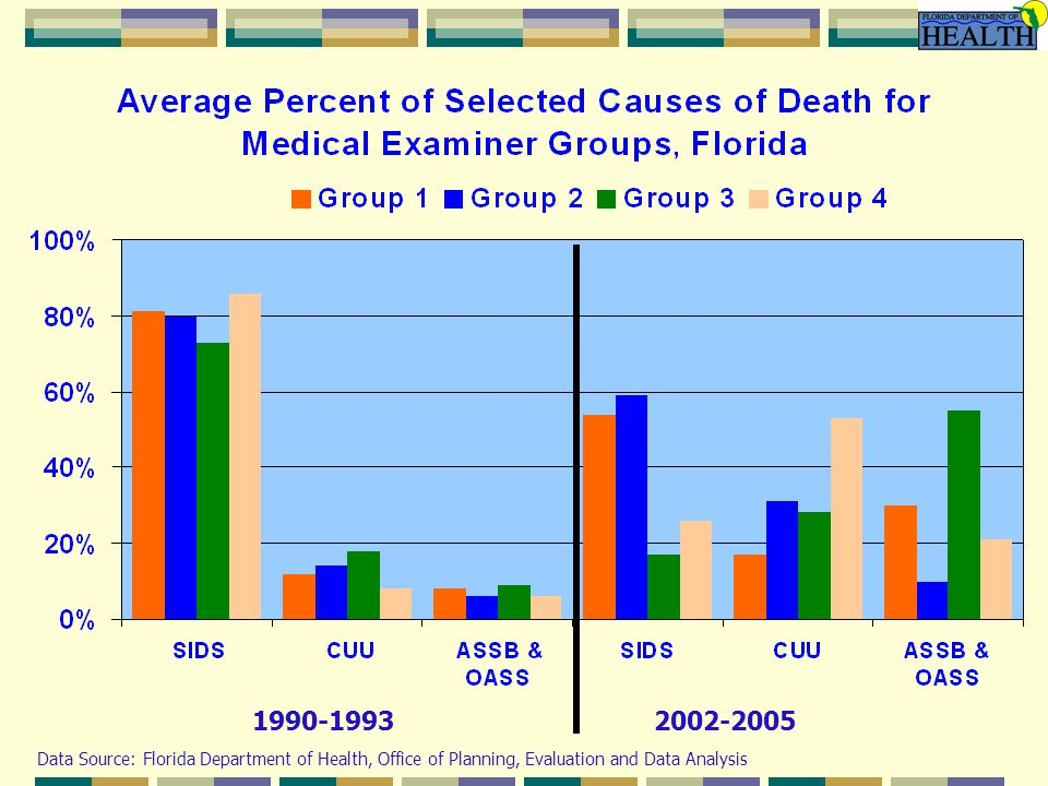 1990-19932002-2005 Data Source: Florida Department of Health, Office of Planning, Evaluation and Data Analysis