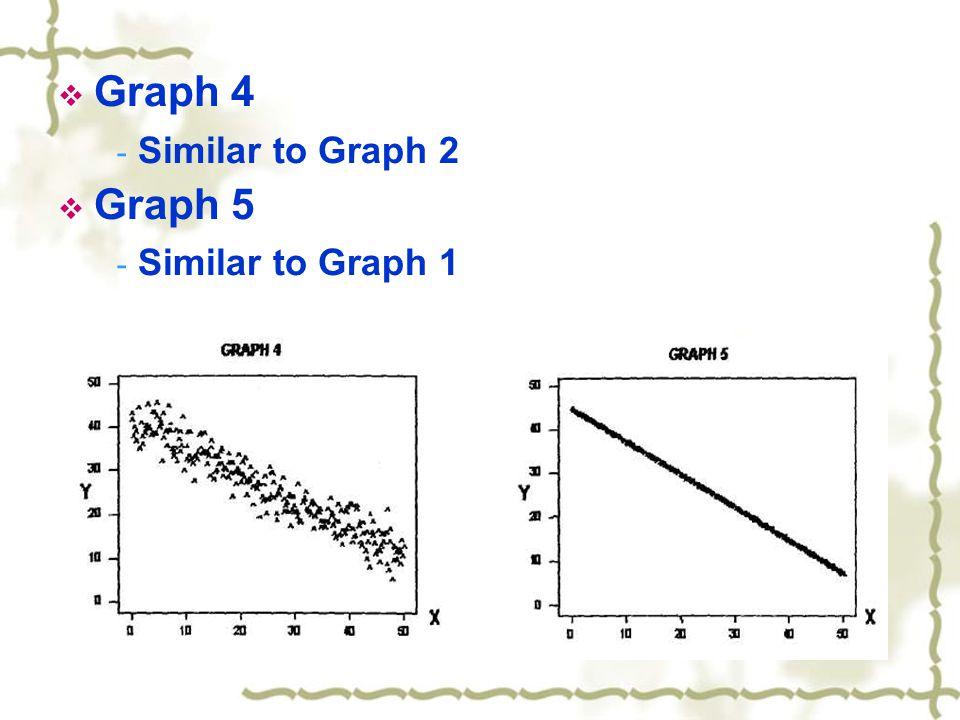  Graph 4 - Similar to Graph 2  Graph 5 - Similar to Graph 1