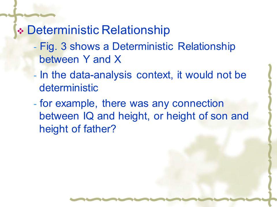  Deterministic Relationship - Fig.