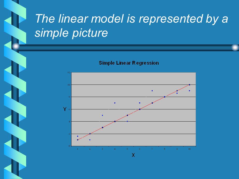 Linear Regression: A Graphic Interpretation