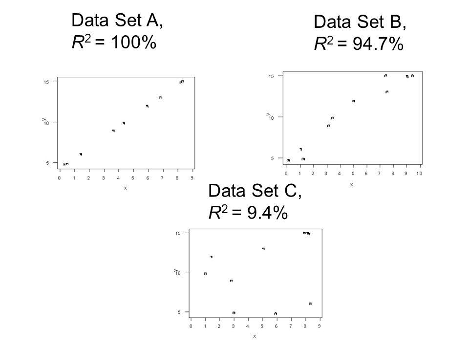 Data Set A, R 2 = 100% Data Set B, R 2 = 94.7% Data Set C, R 2 = 9.4%