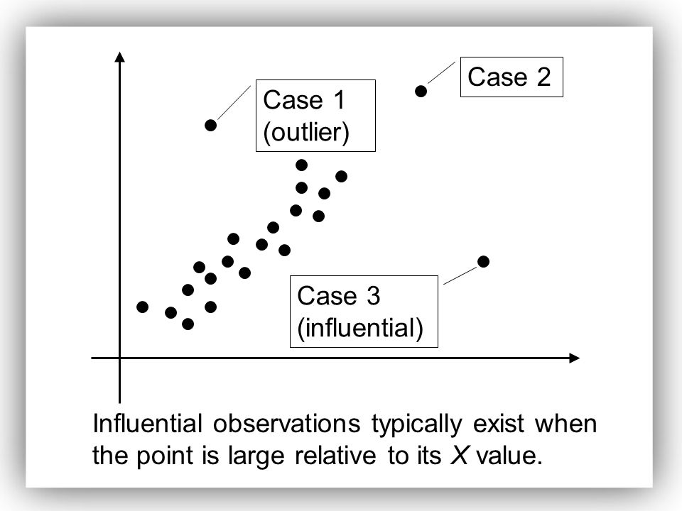 Case 1 (outlier) Case 2 Case 3 (influential) Influential observations typically exist when the point is large relative to its X value.