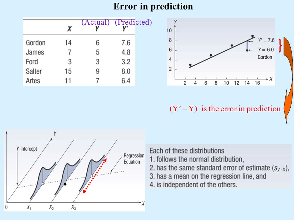 (Actual) (Predicted) (Y' – Y) is the error in prediction. Error in prediction