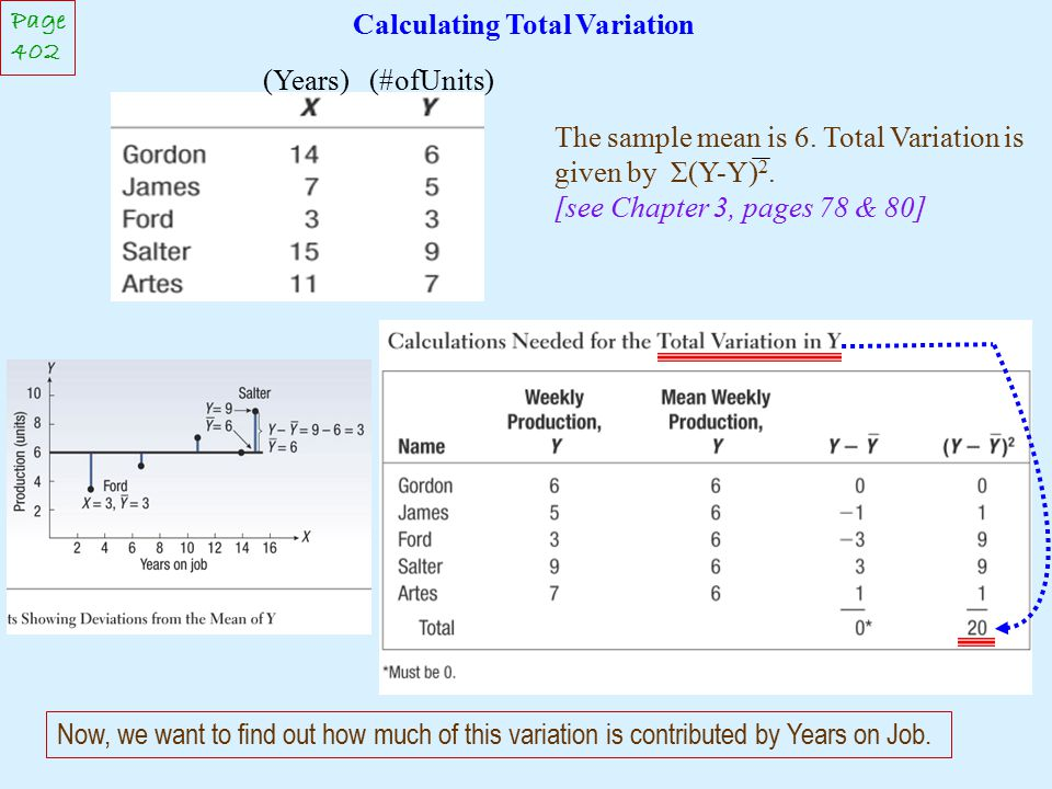 Calculating Total Variation Page 402 Now, we want to find out how much of this variation is contributed by Years on Job. (Years) (#ofUnits) The sample
