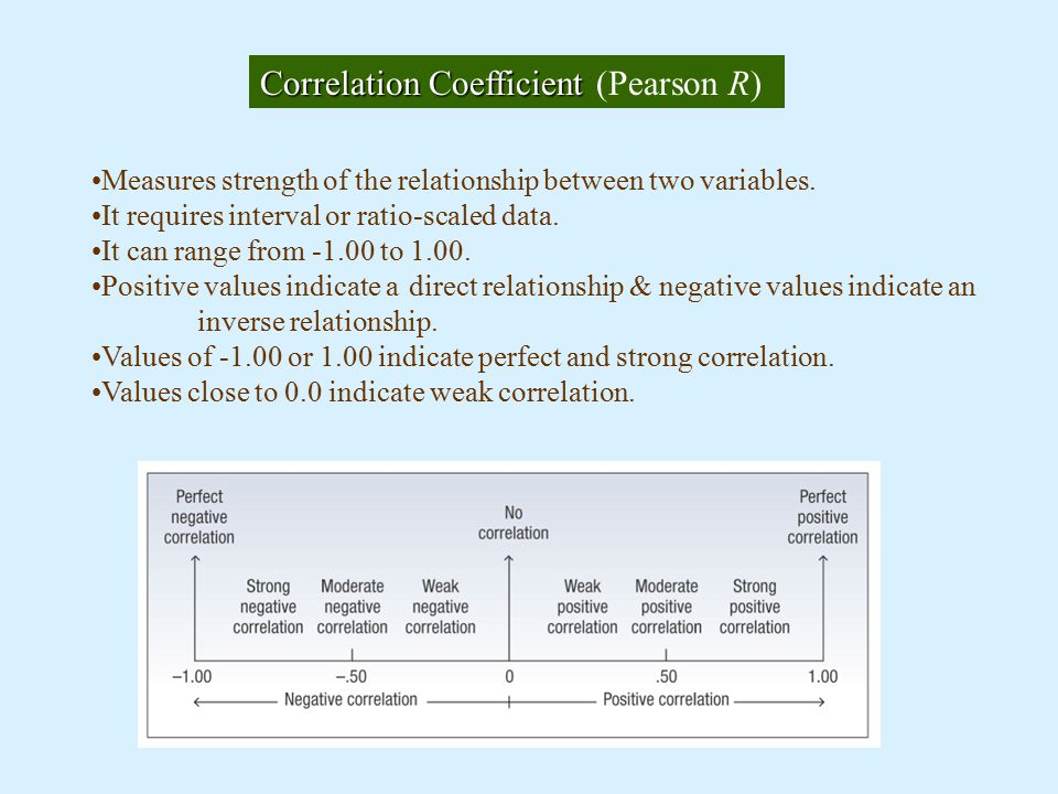 CorrelationCoefficient Correlation Coefficient (Pearson R) Measures strength of the relationship between two variables.