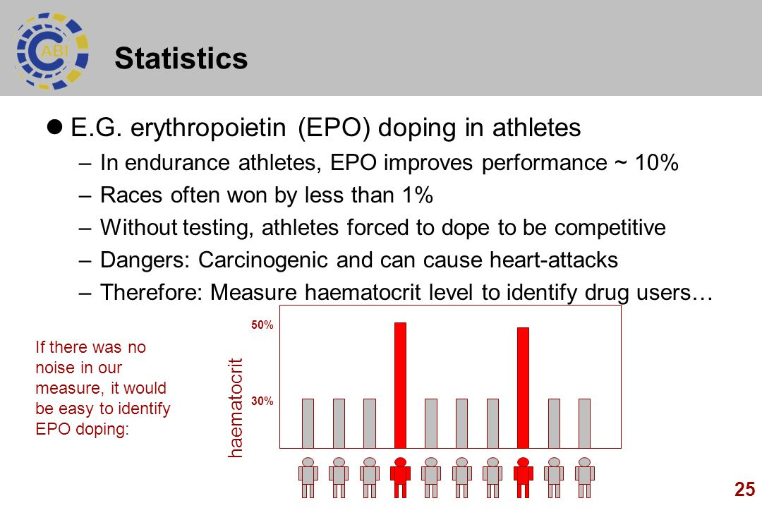 25 E.G. erythropoietin (EPO) doping in athletes –In endurance athletes, EPO improves performance ~ 10% –Races often won by less than 1% –Without testi