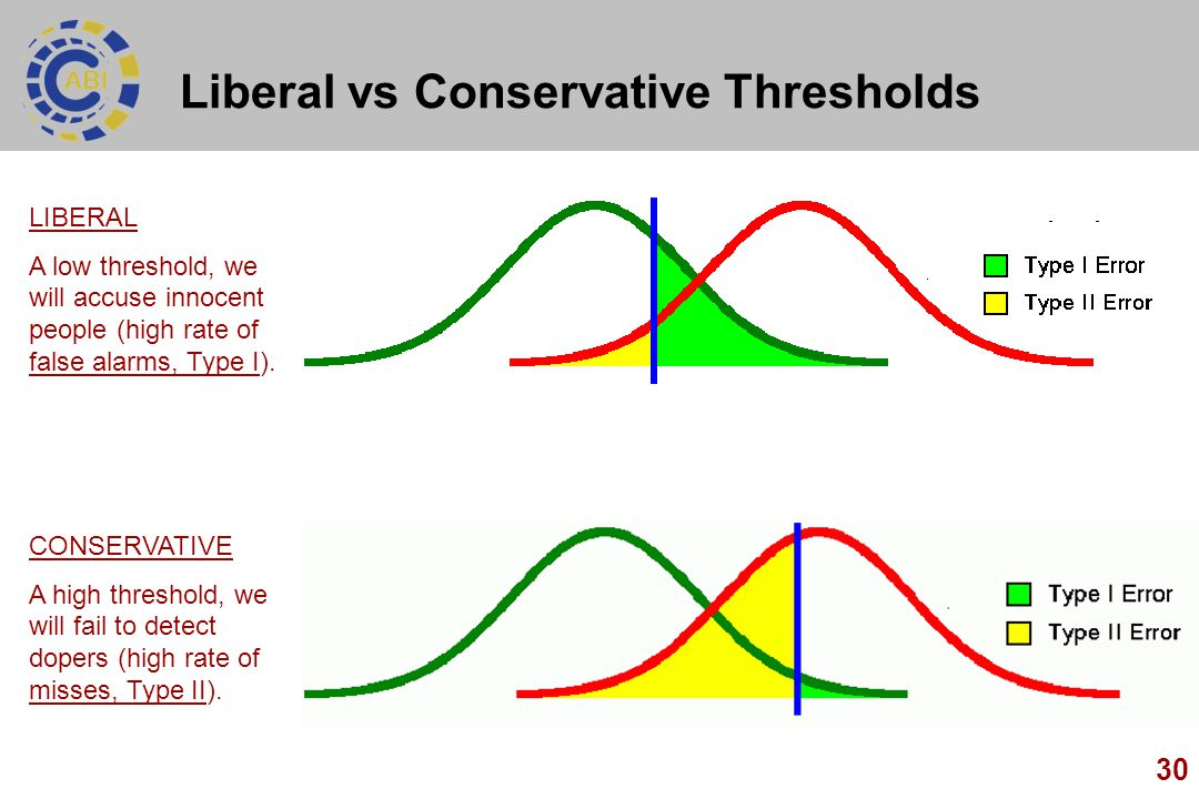 30 Liberal vs Conservative Thresholds LIBERAL A low threshold, we will accuse innocent people (high rate of false alarms, Type I). CONSERVATIVE A high