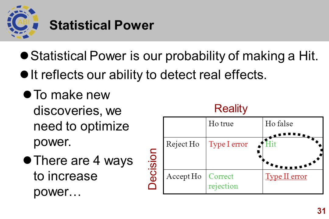 31 Statistical Power Statistical Power is our probability of making a Hit. It reflects our ability to detect real effects. Type II errorCorrect reject