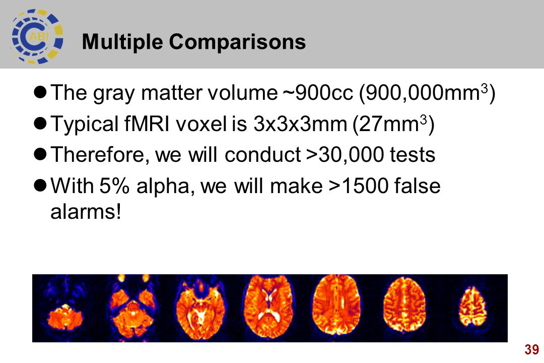 39 Multiple Comparisons The gray matter volume ~900cc (900,000mm 3 ) Typical fMRI voxel is 3x3x3mm (27mm 3 ) Therefore, we will conduct >30,000 tests