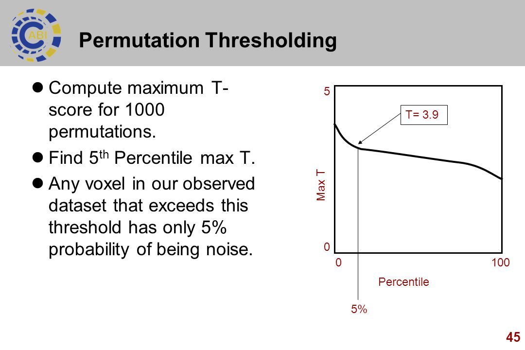 45 Permutation Thresholding Compute maximum T- score for 1000 permutations. Find 5 th Percentile max T. Any voxel in our observed dataset that exceeds