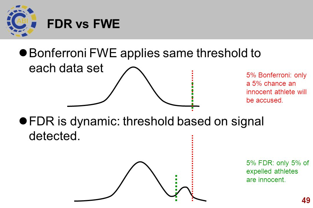 49 FDR vs FWE Bonferroni FWE applies same threshold to each data set FDR is dynamic: threshold based on signal detected. 5% Bonferroni: only a 5% chan
