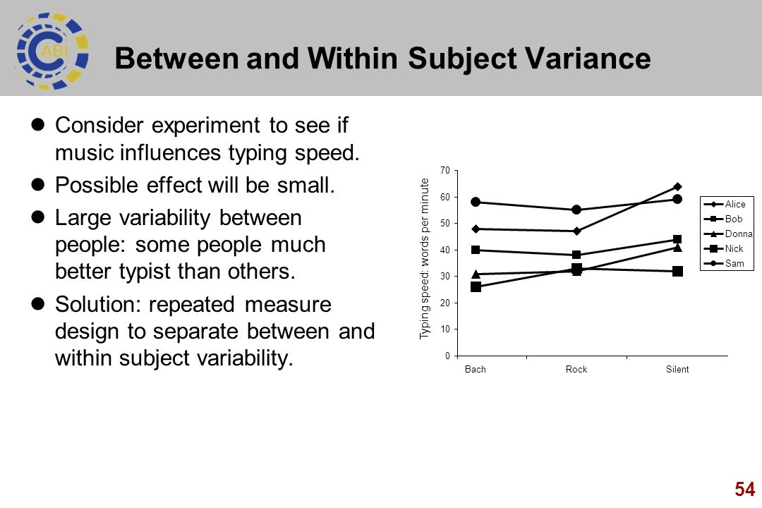 54 Between and Within Subject Variance Consider experiment to see if music influences typing speed. Possible effect will be small. Large variability b