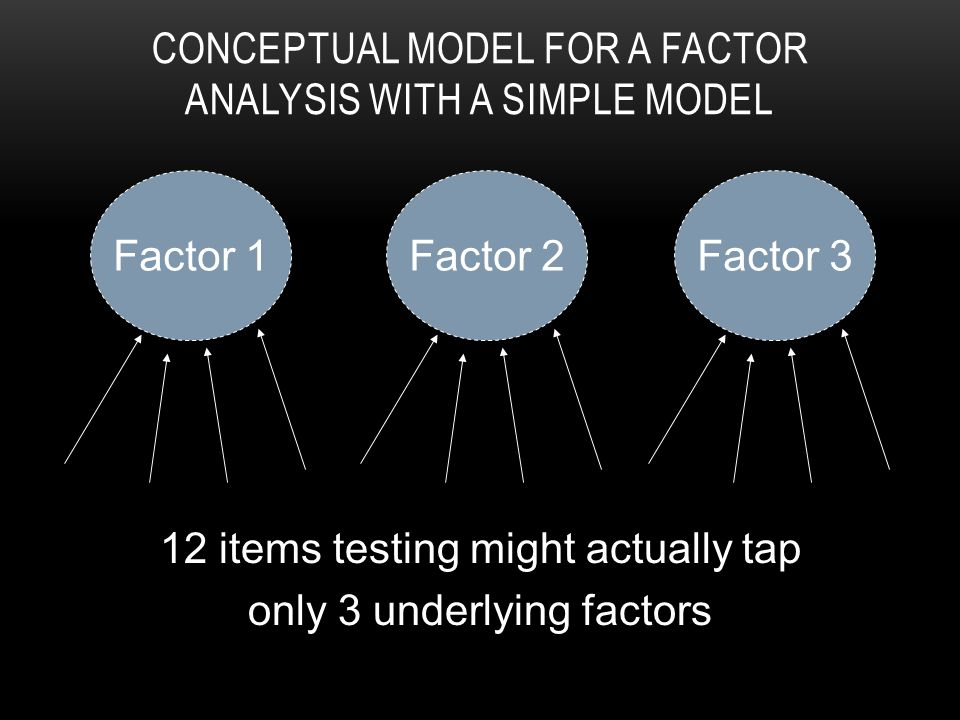 Factor 1Factor 2Factor 3 12 items testing might actually tap only 3 underlying factors CONCEPTUAL MODEL FOR A FACTOR ANALYSIS WITH A SIMPLE MODEL