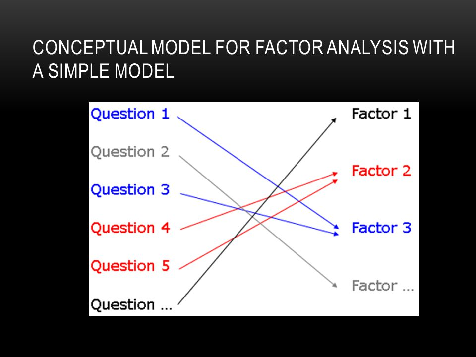 CONCEPTUAL MODEL FOR FACTOR ANALYSIS WITH A SIMPLE MODEL