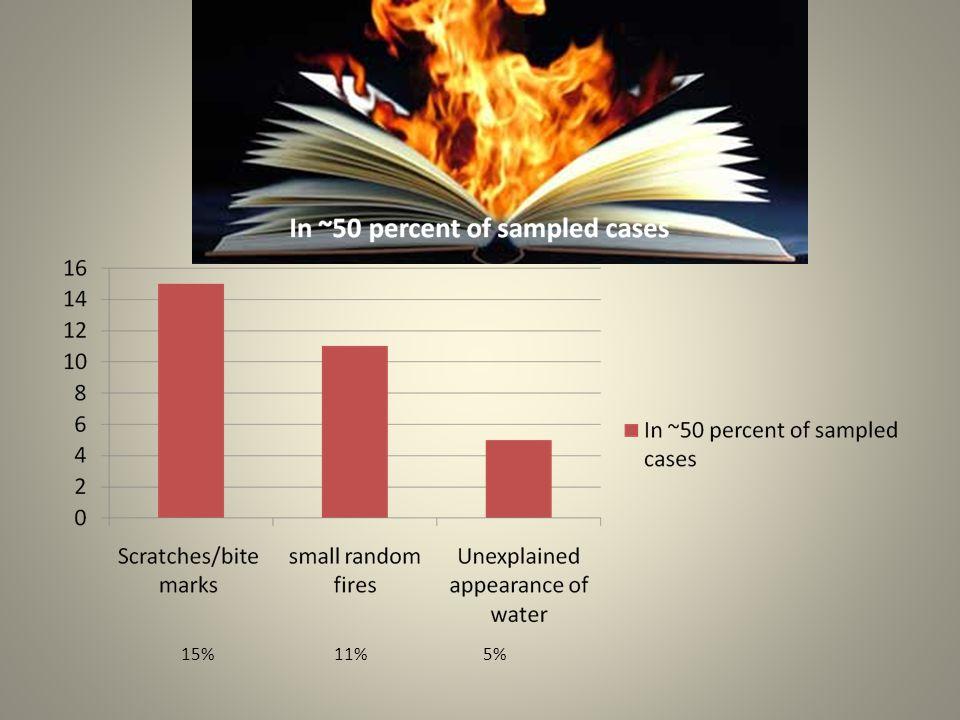 15% 11% 5%