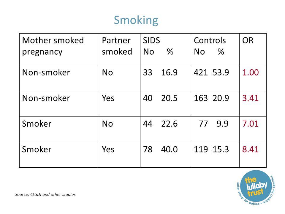 Smoking 8.41119 15.378 40.0YesSmoker 7.01 77 9.944 22.6NoSmoker 3.41163 20.940 20.5YesNon-smoker 1.00421 53.933 16.9NoNon-smoker ORControls No % SIDS No % Partner smoked Mother smoked pregnancy Source: CESDI and other studies