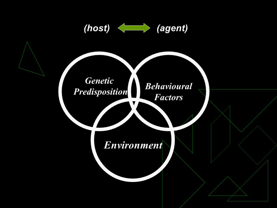 Genetic Predisposition Behavioural Factors Environment (host)(agent)