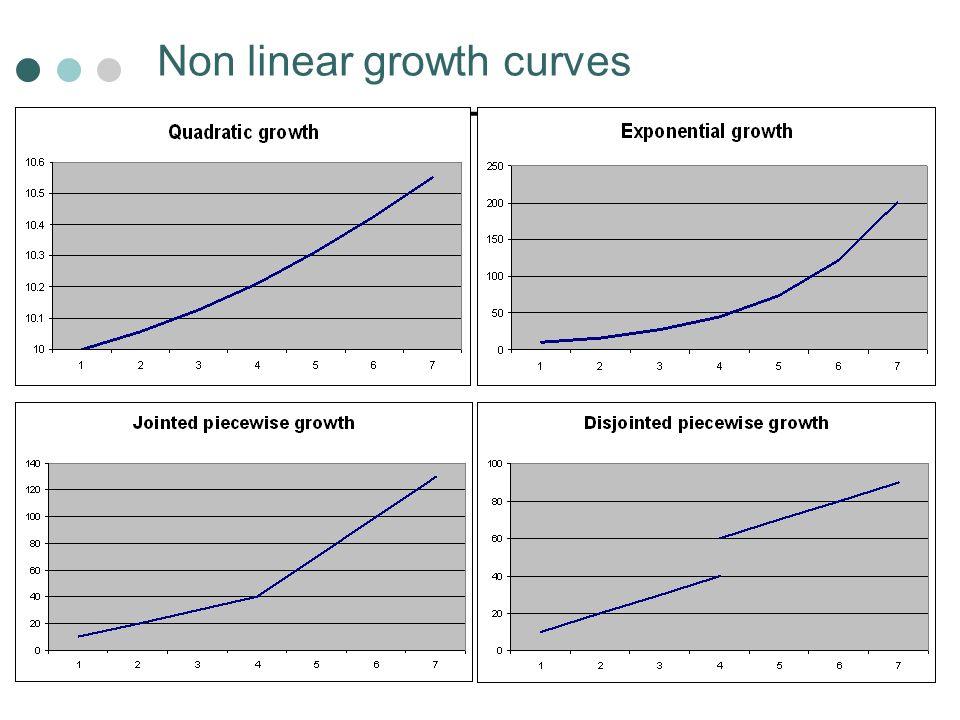 Non linear growth curves