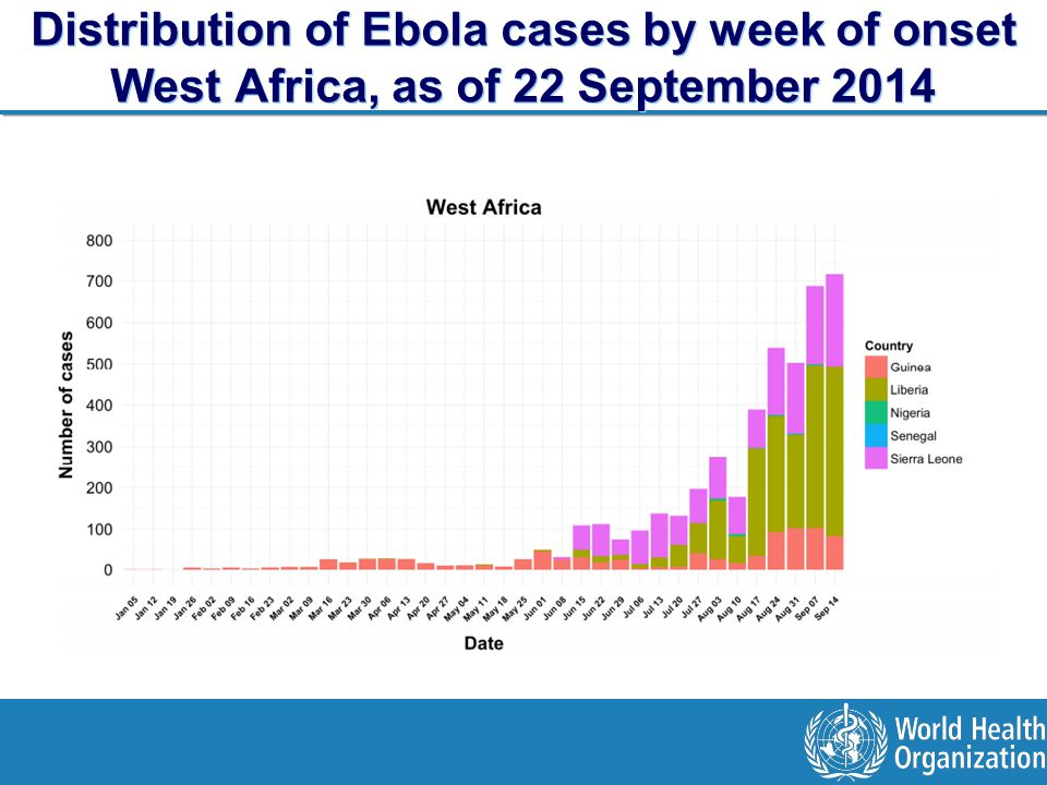 Distribution of Ebola cases by week of onset West Africa, as of 22 September 2014