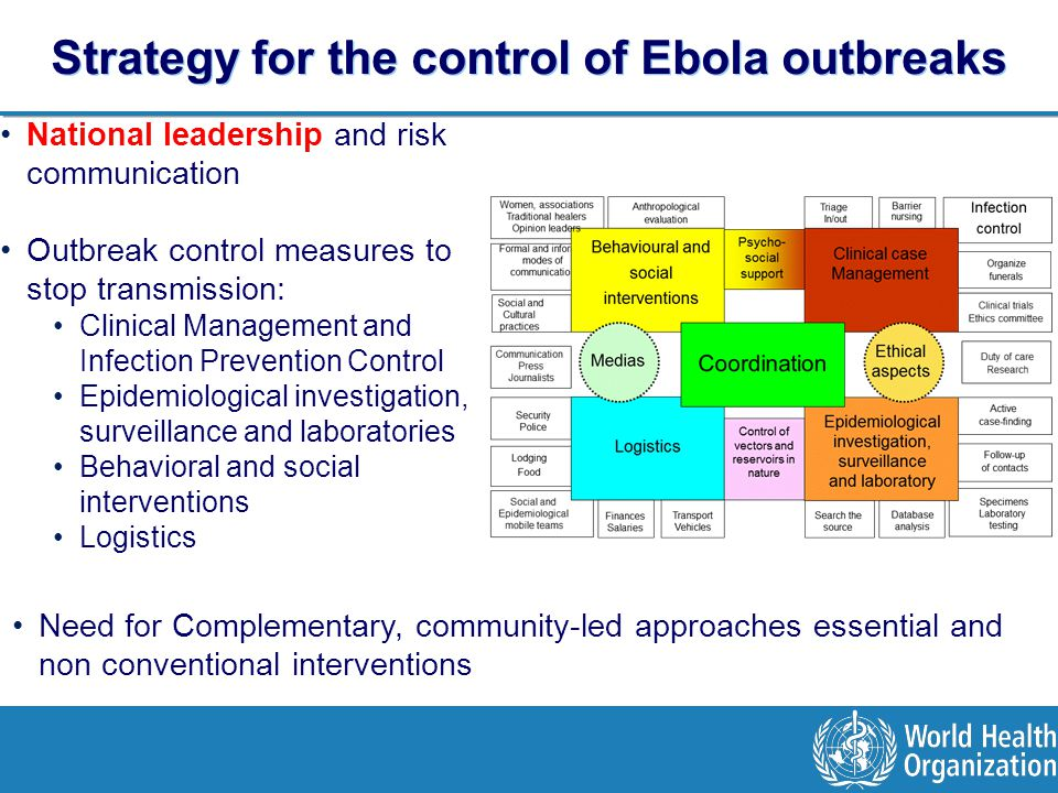 National leadership and risk communication Outbreak control measures to stop transmission: Clinical Management and Infection Prevention Control Epidemiological investigation, surveillance and laboratories Behavioral and social interventions Logistics Strategy for the control of Ebola outbreaks Need for Complementary, community-led approaches essential and non conventional interventions