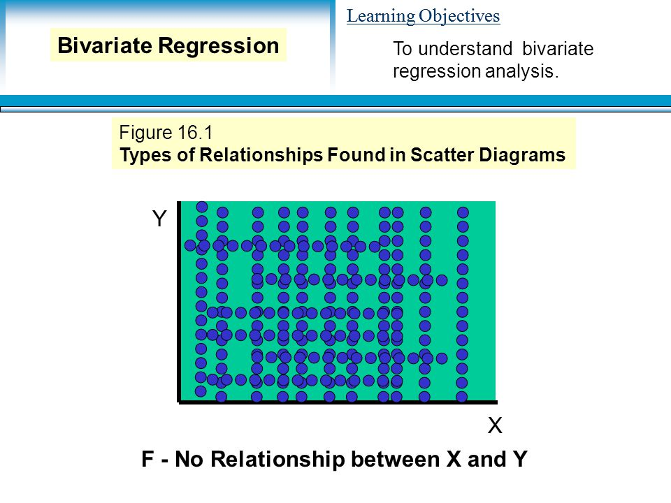 Learning Objectives Y X F - No Relationship between X and Y Figure 16.1 Types of Relationships Found in Scatter Diagrams To understand bivariate regression analysis.