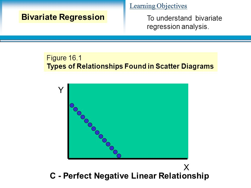 Learning Objectives Y X C - Perfect Negative Linear Relationship Figure 16.1 Types of Relationships Found in Scatter Diagrams To understand bivariate regression analysis.