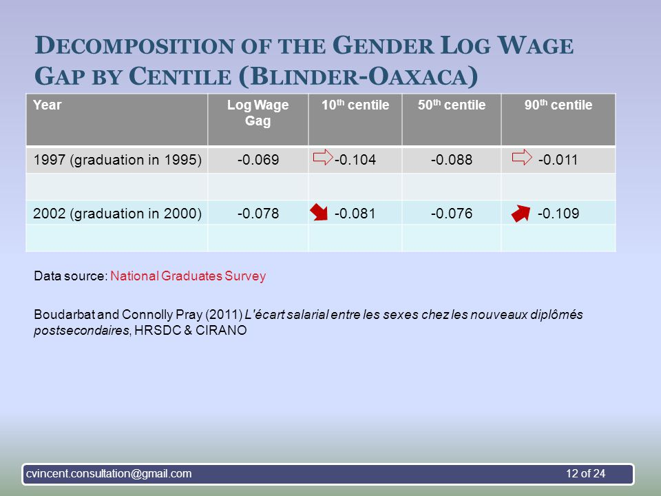 D ECOMPOSITION OF THE G ENDER L OG W AGE G AP BY C ENTILE (B LINDER -O AXACA ) YearLog Wage Gag 10 th centile50 th centile90 th centile 1997 (graduation in 1995)-0.069-0.104-0.088-0.011 2002 (graduation in 2000)-0.078-0.081-0.076-0.109 Boudarbat and Connolly Pray (2011) L écart salarial entre les sexes chez les nouveaux diplômés postsecondaires, HRSDC & CIRANO Data source: National Graduates Survey