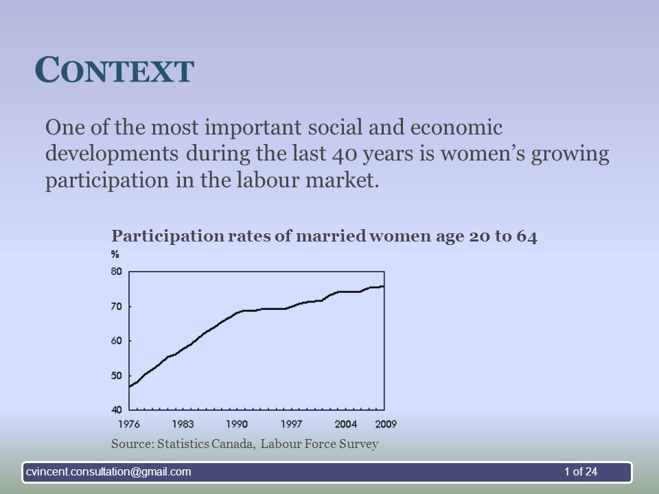 C ONTEXT Distribution of women and men, by age group and highest level of educational attainment, Canada, 1990 and 2009 Highest level of educational attainment 25 to 3425 to 54 1990200919902009 WomenMenWomenMenWomenMenWomenMen percentage 0 to 8 years3.94.61.41.58.69.02.22.7 Some high school15.517.95.28.017.518.06.69.2 High school diploma 27.323.015.019.325.420.019.419.7 Some postsecondary 9.99.77.48.2 8.16.36.5 Postsecondary certificate/diploma 28.329.336.737.026.627.837.236.8 University degree15.015.634.326.013.717.128.125.1 Sources: Statistics Canada, Labour Force Survey, 1990 and 2009.