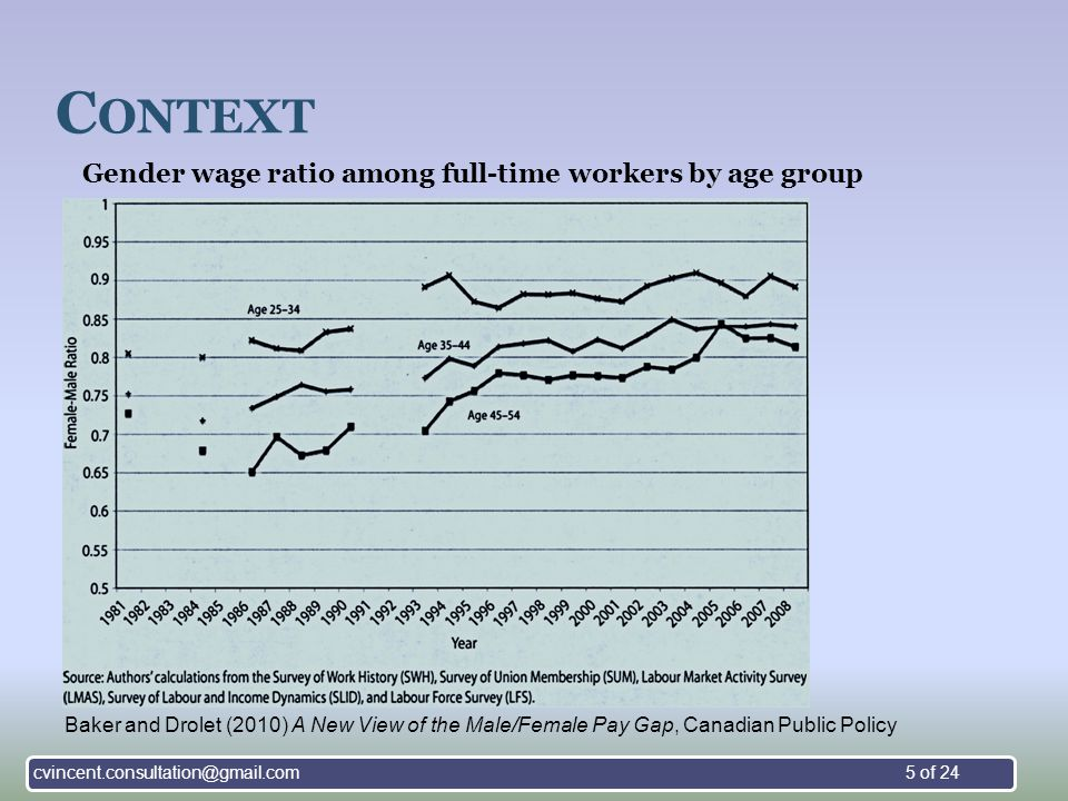 C ONTEXT Gender wage ratio among full-time workers by age group Baker and Drolet (2010) A New View of the Male/Female Pay Gap, Canadian Public Policy cvincent.consultation@gmail.com5 of 24