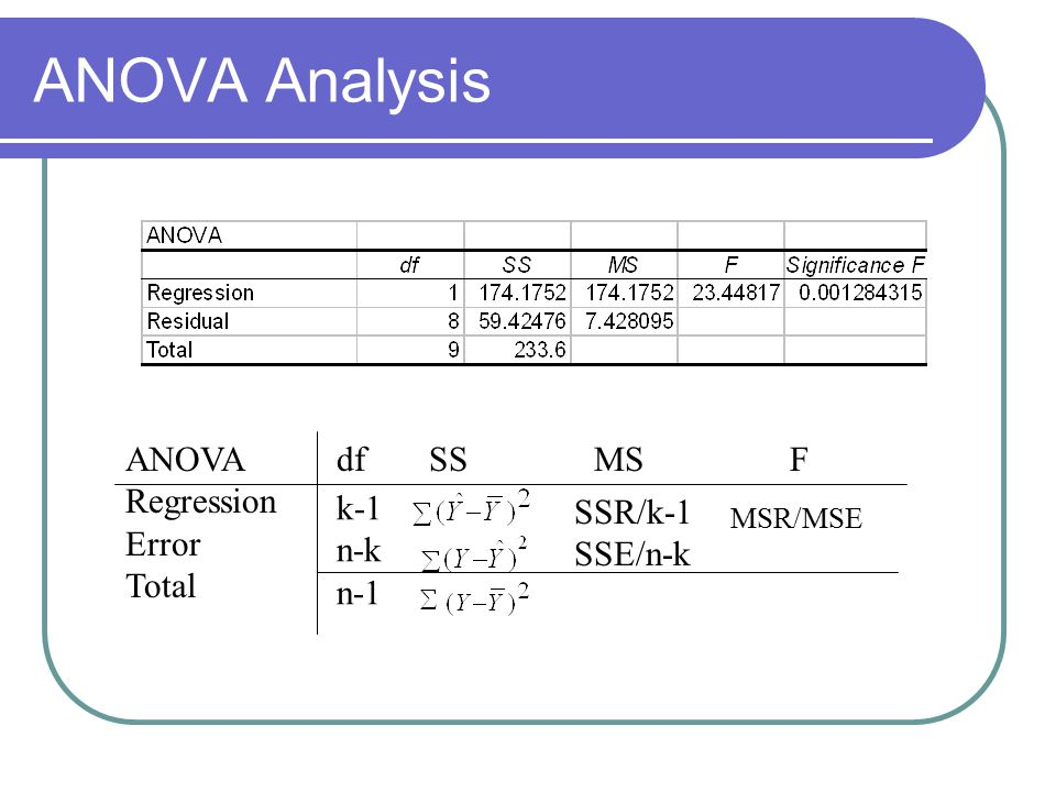 ANOVA Analysis ANOVAdfSSMS F Regression Error Total k-1 n-k n-1 SSR/k-1 SSE/n-k MSR/MSE