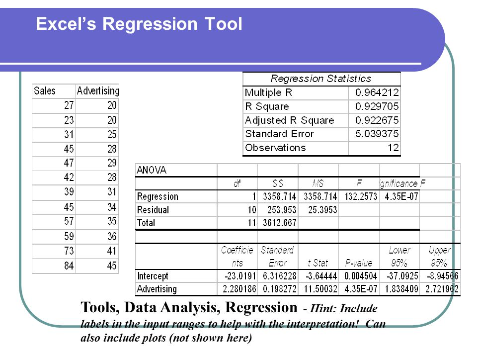 Excel's Regression Tool Tools, Data Analysis, Regression - Hint: Include labels in the input ranges to help with the interpretation! Can also include