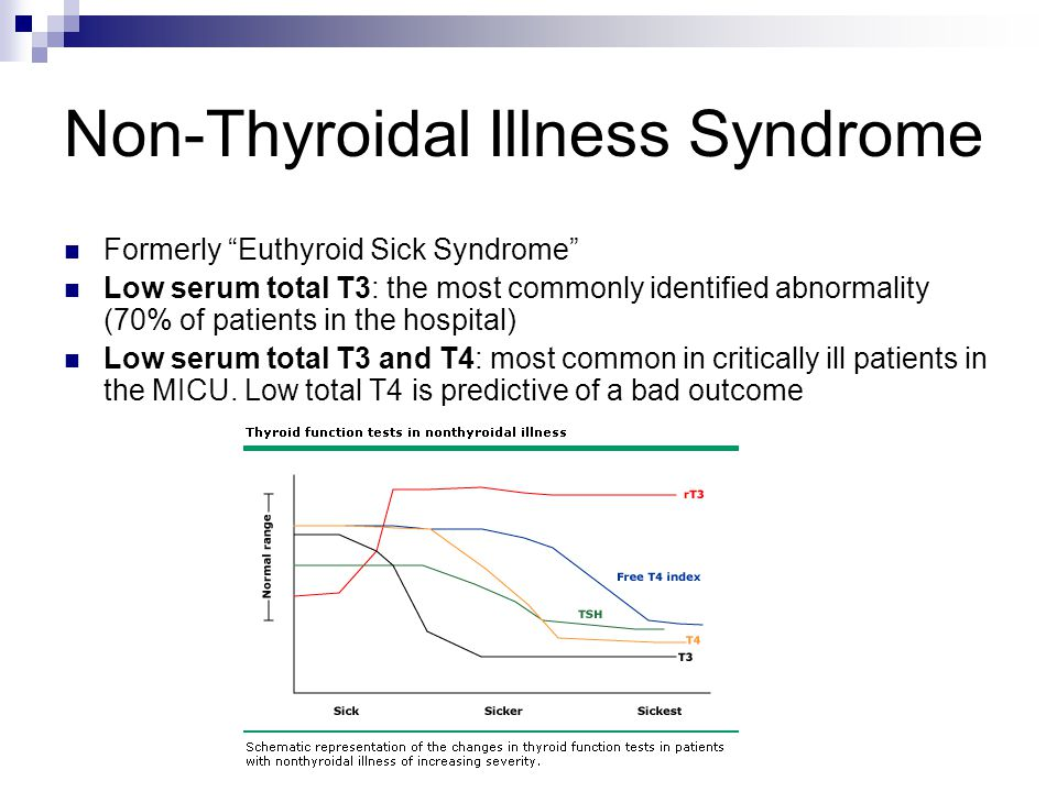 Non-Thyroidal Illness Syndrome Formerly Euthyroid Sick Syndrome Low serum total T3: the most commonly identified abnormality (70% of patients in the hospital) Low serum total T3 and T4: most common in critically ill patients in the MICU.