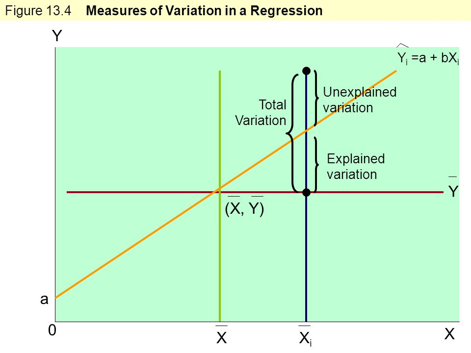 Learning Objectives 0 X XiXi X (X, Y) a Y Total Variation Explained variation Y Unexplained variation Figure 13.4 Measures of Variation in a Regression Y i =a + bX i