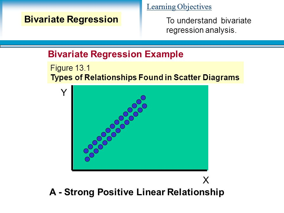 Learning Objectives Y X A - Strong Positive Linear Relationship To understand bivariate regression analysis.