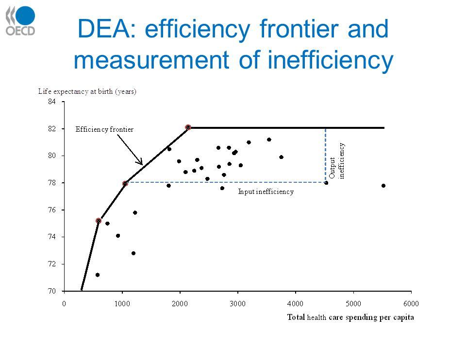 DEA: efficiency frontier and measurement of inefficiency