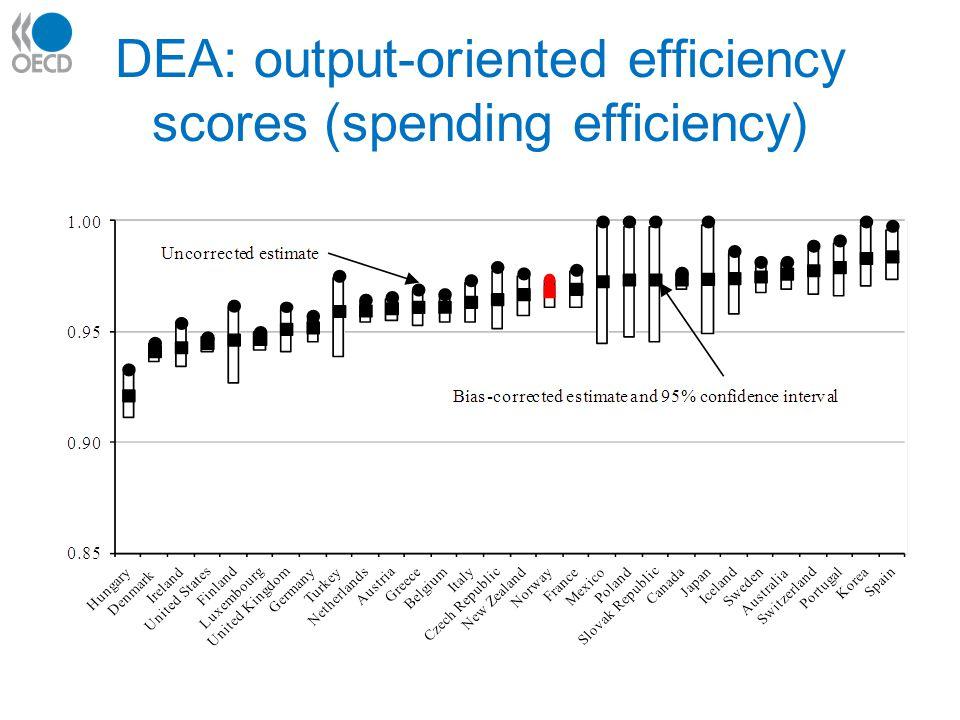 DEA: output-oriented efficiency scores (spending efficiency)
