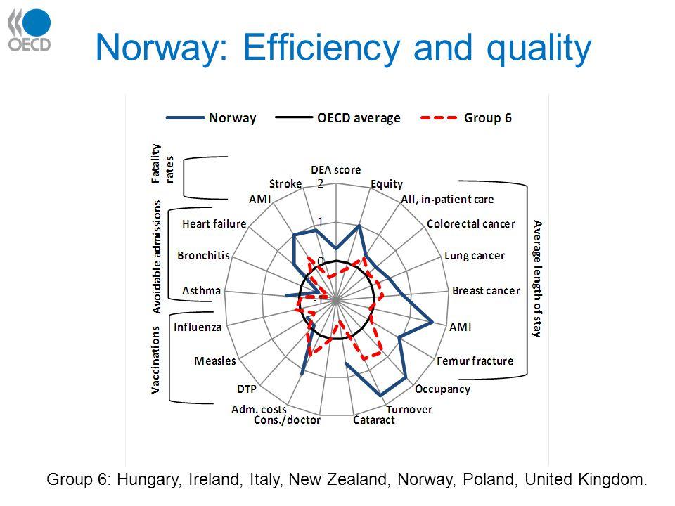 Norway: Efficiency and quality Group 6: Hungary, Ireland, Italy, New Zealand, Norway, Poland, United Kingdom.