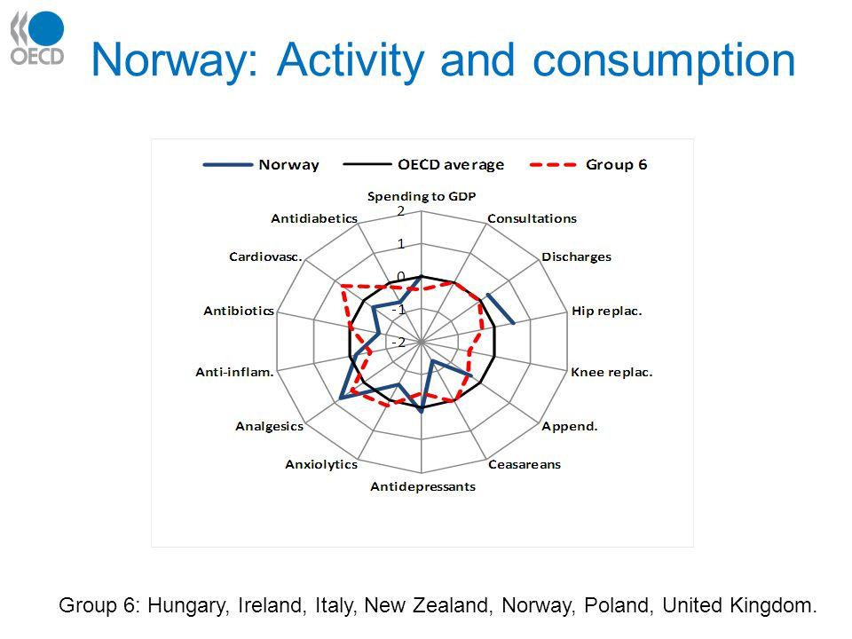 Norway: Activity and consumption Group 6: Hungary, Ireland, Italy, New Zealand, Norway, Poland, United Kingdom.