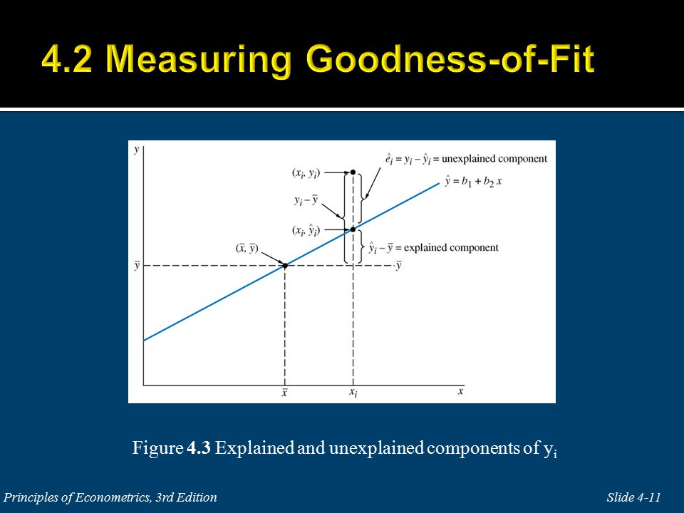 Figure 4.3 Explained and unexplained components of y i Slide 4-11 Principles of Econometrics, 3rd Edition
