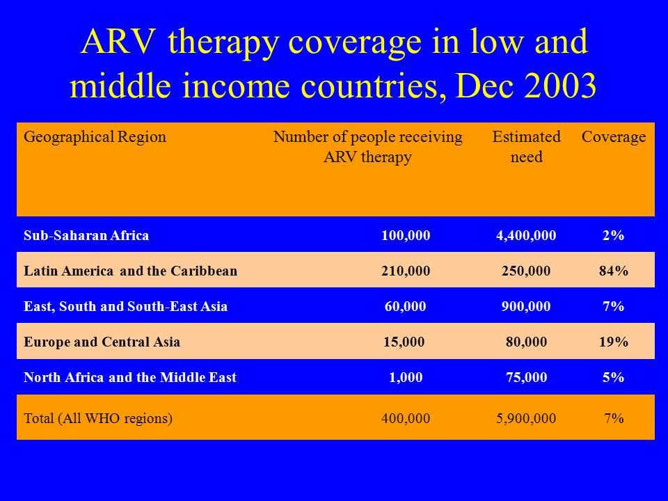 ARV therapy coverage in low and middle income countries, Dec 2003 Geographical RegionNumber of people receiving ARV therapy Estimated need Coverage Sub-Saharan Africa100,0004,400,0002% Latin America and the Caribbean210,000250,00084% East, South and South-East Asia60,000900,0007% Europe and Central Asia15,000 80,00019% North Africa and the Middle East1,00075,0005% Total (All WHO regions)400,0005,900,0007%