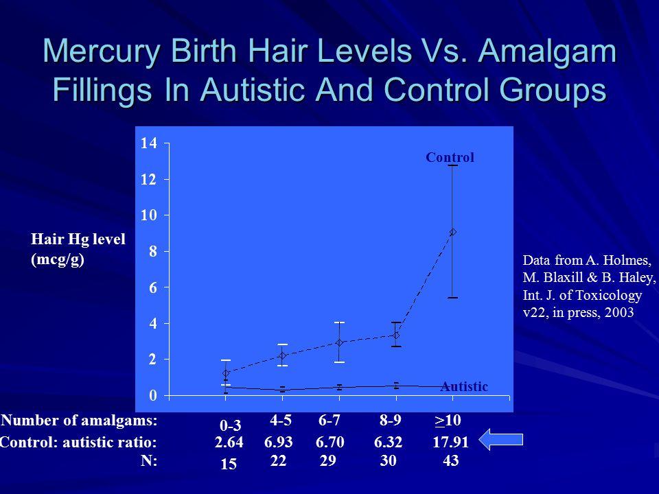 Mercury Birth Hair Levels Vs. Amalgam Fillings In Autistic And Control Groups 0-3 Hair Hg level (mcg/g) Number of amalgams: Control: autistic ratio: 4