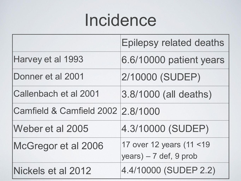 Incidence Epilepsy related deaths Harvey et al 1993 6.6/10000 patient years Donner et al 2001 2/10000 (SUDEP) Callenbach et al 2001 3.8/1000 (all deaths) Camfield & Camfield 2002 2.8/1000 Weber et al 20054.3/10000 (SUDEP) McGregor et al 2006 17 over 12 years (11 <19 years) – 7 def, 9 prob Nickels et al 2012 4.4/10000 (SUDEP 2.2)