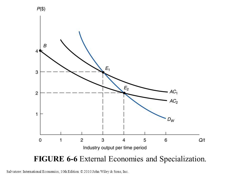 FIGURE 6-6 External Economies and Specialization. Salvatore: International Economics, 10th Edition © 2010 John Wiley & Sons, Inc.