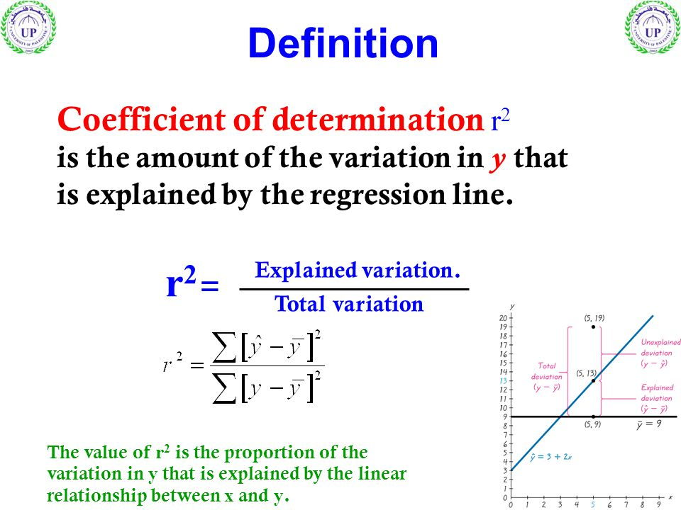 Definition r2 =r2 = Explained variation. Total variation The value of r 2 is the proportion of the variation in y that is explained by the linear rela